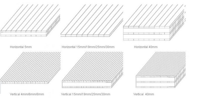 Structures of Bamboo Panels -5mm, 20mm, 30mm, 40mm bamboo panels
